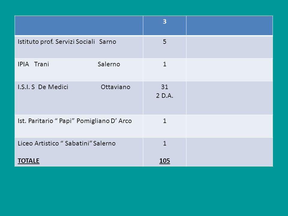 3 Istituto prof. Servizi Sociali Sarno5 IPIA Trani Salerno1 I.S.I. S De Medici Ottaviano31 2 D.A. Ist. Paritario Papi Pomigliano D Arco1 Liceo Artisti