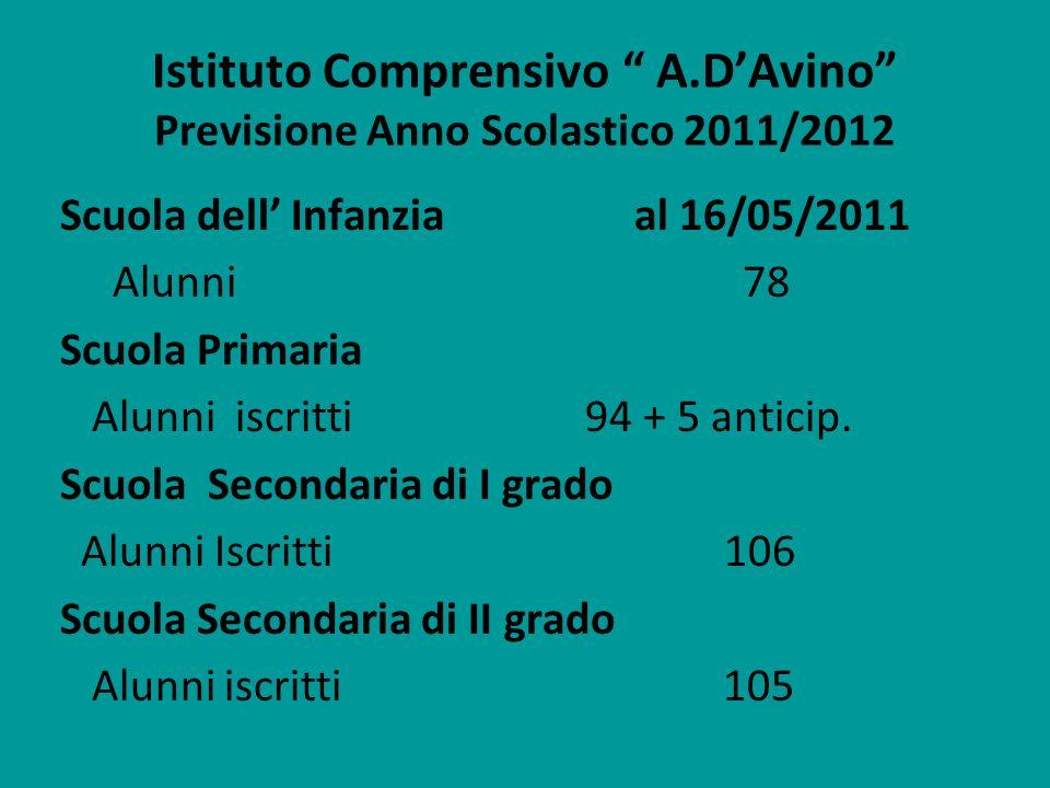 Istituto Comprensivo A.DAvino Previsione Anno Scolastico 2011/2012 Scuola dell Infanzia al 16/05/2011 Alunni 78 Scuola Primaria Alunni iscritti 94 + 5
