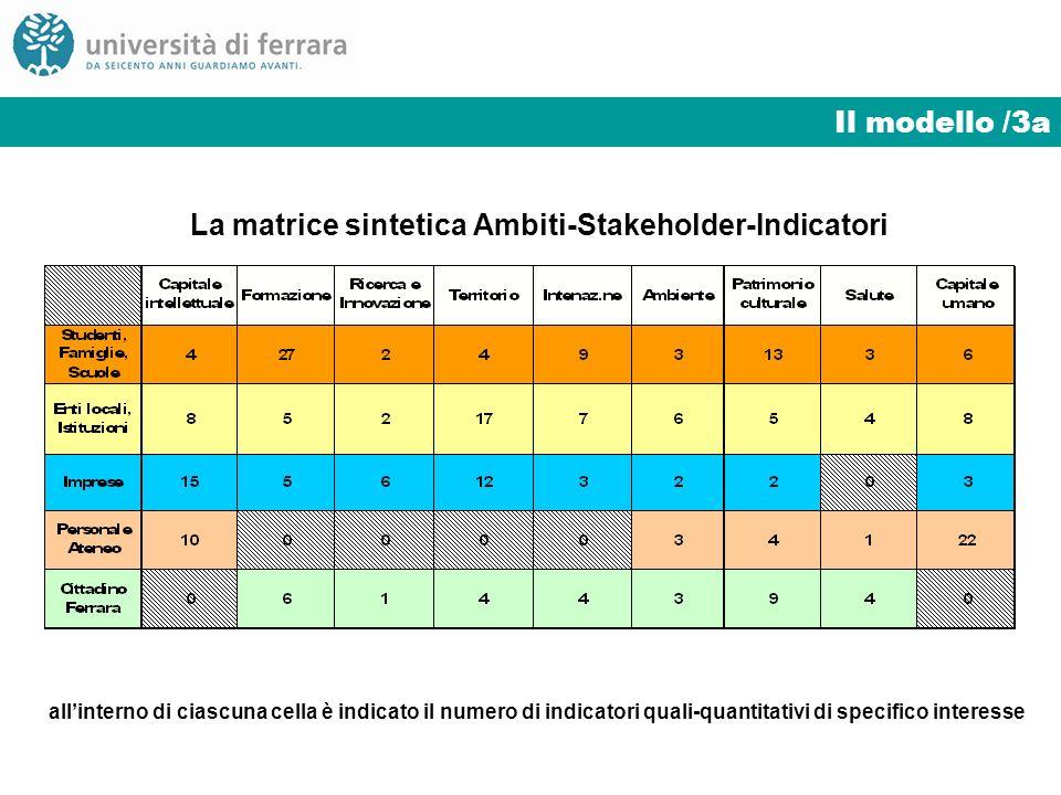 Il modello /3a La matrice sintetica Ambiti-Stakeholder-Indicatori allinterno di ciascuna cella è indicato il numero di indicatori quali-quantitativi di specifico interesse
