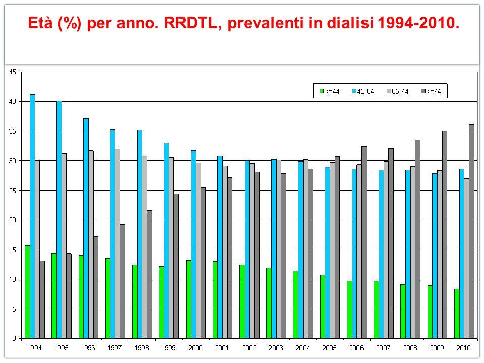 Età (%) per anno. RRDTL, prevalenti in dialisi 1994-2010.