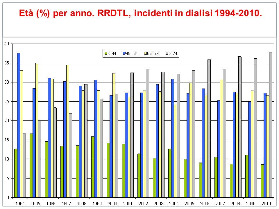 Età (%) per anno. RRDTL, incidenti in dialisi 1994-2010.