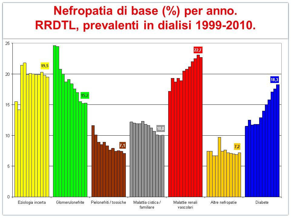 Nefropatia di base (%) per anno. RRDTL, prevalenti in dialisi 1999-2010.