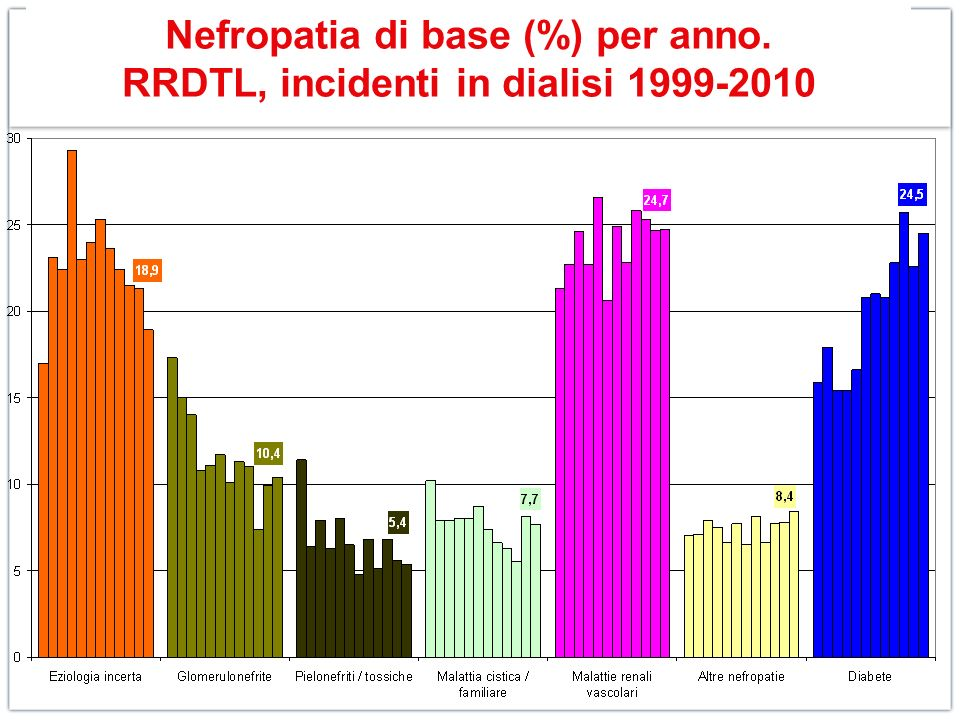 Nefropatia di base (%) per anno. RRDTL, incidenti in dialisi 1999-2010