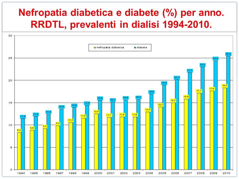 Nefropatia diabetica e diabete (%) per anno. RRDTL, prevalenti in dialisi 1994-2010.