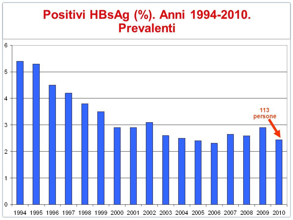 Positivi HBsAg (%). Anni 1994-2010. Prevalenti 113 persone