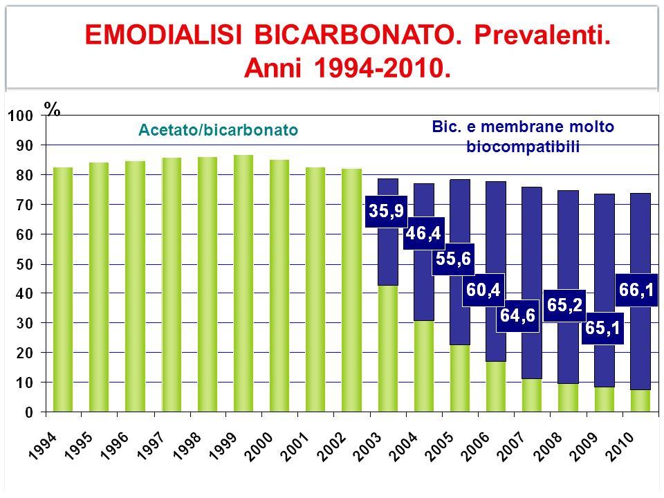 EMODIALISI BICARBONATO. Prevalenti. Anni 1994-2010.