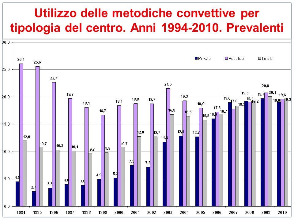 Utilizzo delle metodiche convettive per tipologia del centro. Anni 1994-2010. Prevalenti