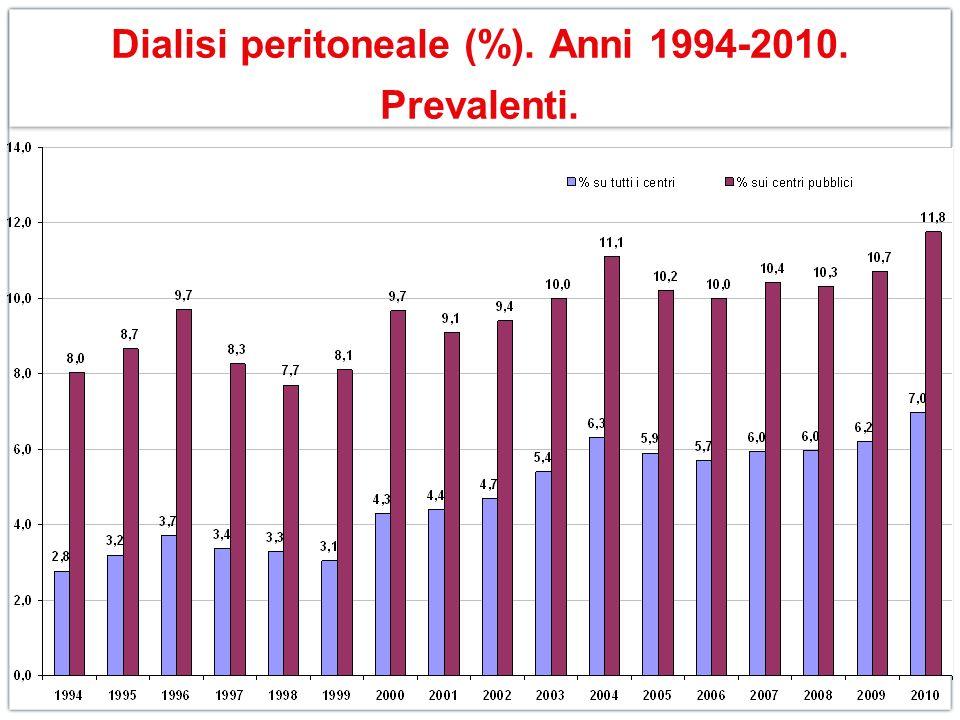 Dialisi peritoneale (%). Anni 1994-2010. Prevalenti.