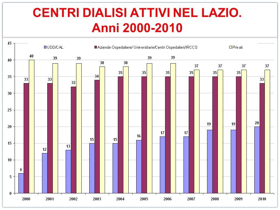 CENTRI DIALISI ATTIVI NEL LAZIO. Anni 2000-2010