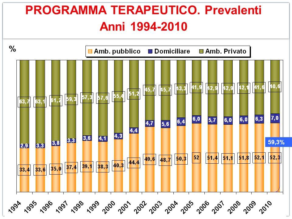 PROGRAMMA TERAPEUTICO. Prevalenti Anni 1994-2010 59,3%