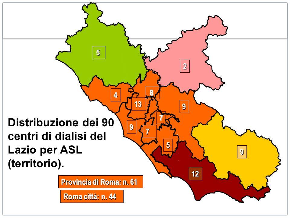 5 7 4 9 9 2 Distribuzione dei 90 centri di dialisi del Lazio per ASL (territorio).