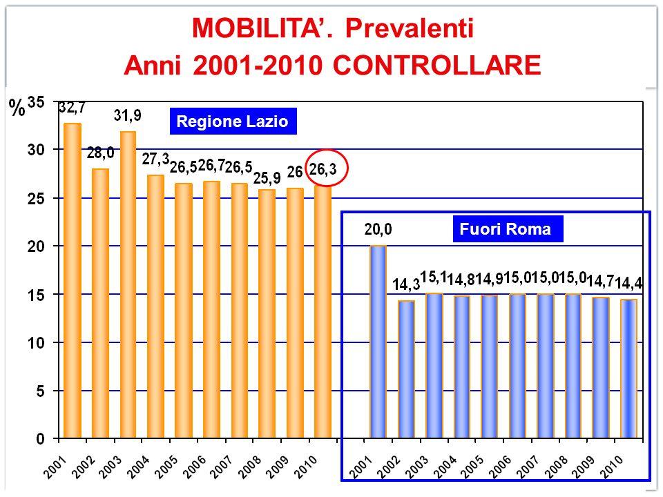 Fuori Roma MOBILITA. Prevalenti Anni 2001-2010 CONTROLLARE Regione Lazio