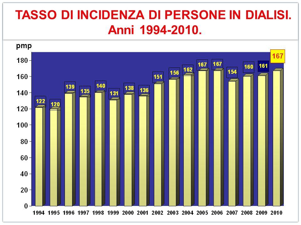TASSO DI INCIDENZA DI PERSONE IN DIALISI. Anni 1994-2010. pmp