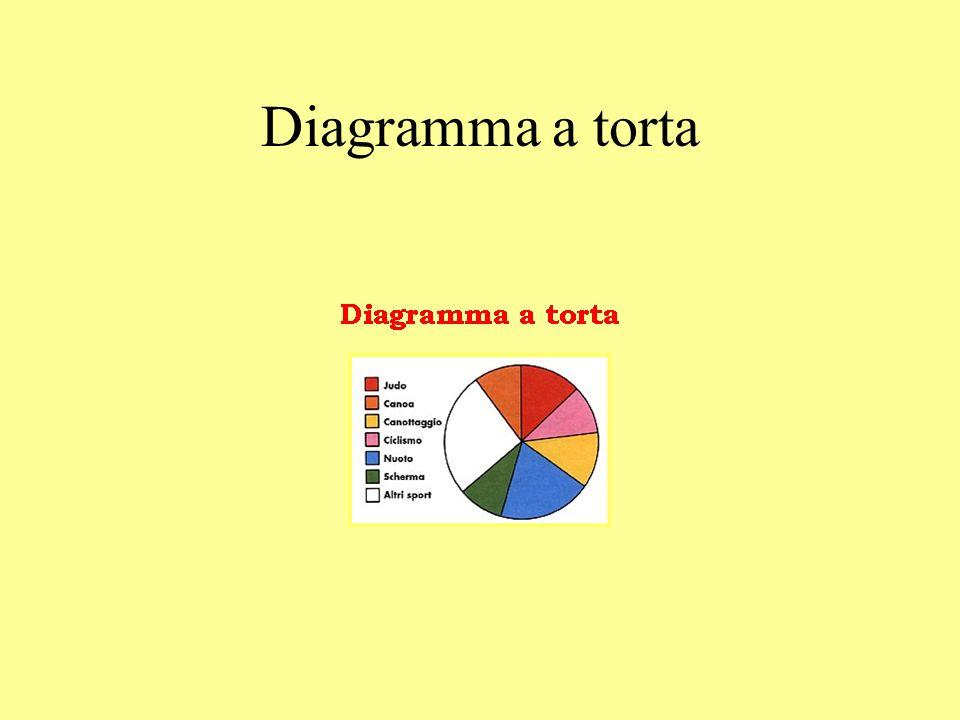 Diagramma a torta