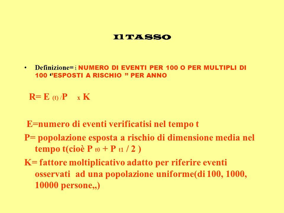 Il TASSO Definizione= i NUMERO DI EVENTI PER 100 O PER MULTIPLI DI 100 ESPOSTI A RISCHIO PER ANNO R= E (t) / P x K E=numero di eventi verificatisi nel tempo t P= popolazione esposta a rischio di dimensione media nel tempo t(cioè P t0 + P t1 / 2 ) K= fattore moltiplicativo adatto per riferire eventi osservati ad una popolazione uniforme(di 100, 1000, 10000 persone,,)