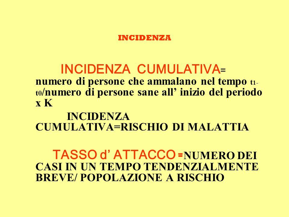 INCIDENZA INCIDENZA CUMULATIVA = numero di persone che ammalano nel tempo t 1- t 0 /numero di persone sane all inizio del periodo x K INCIDENZA CUMULATIVA=RISCHIO DI MALATTIA TASSO d ATTACCO = NUMERO DEI CASI IN UN TEMPO TENDENZIALMENTE BREVE/ POPOLAZIONE A RISCHIO