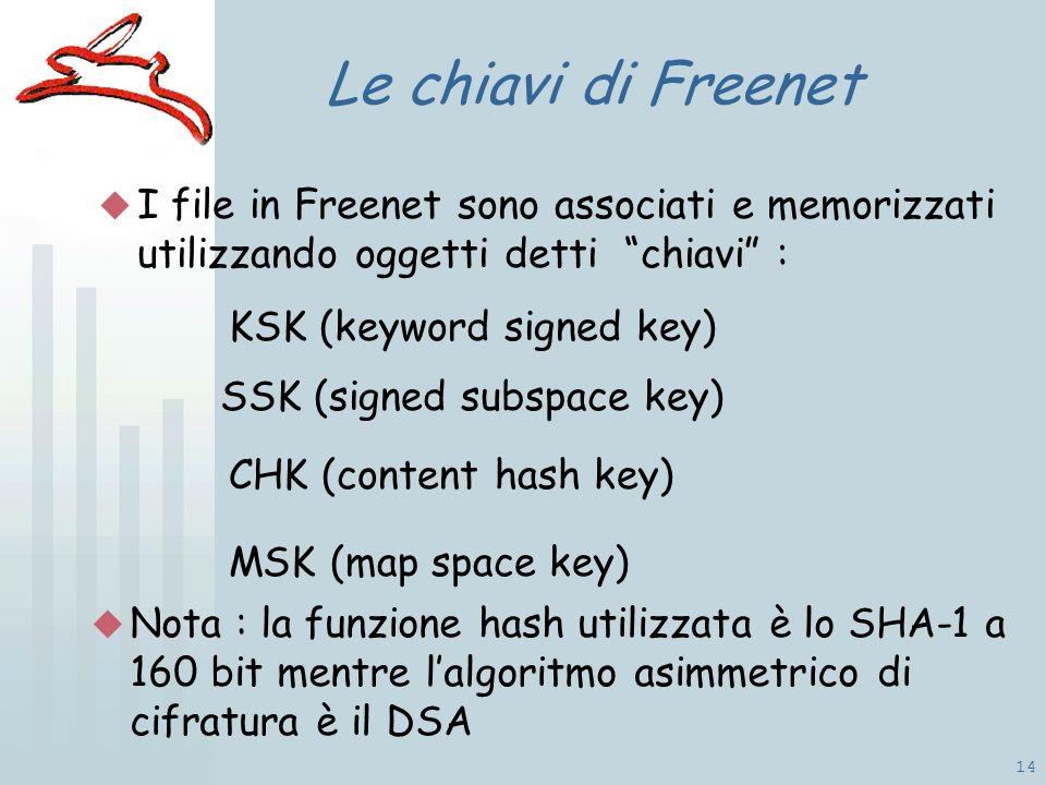 14 Le chiavi di Freenet I file in Freenet sono associati e memorizzati utilizzando oggetti detti chiavi : KSK (keyword signed key) SSK (signed subspace key) CHK (content hash key) Nota : la funzione hash utilizzata è lo SHA-1 a 160 bit mentre lalgoritmo asimmetrico di cifratura è il DSA MSK (map space key)