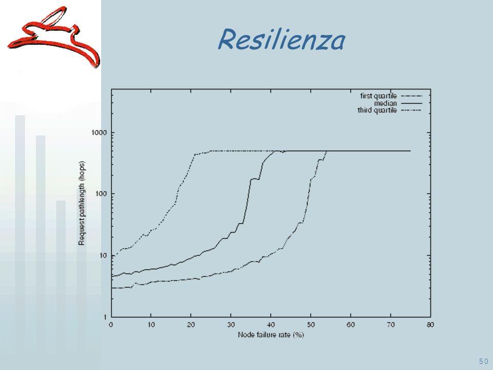 50 Resilienza