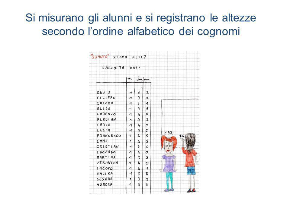 Si misurano gli alunni e si registrano le altezze secondo lordine alfabetico dei cognomi