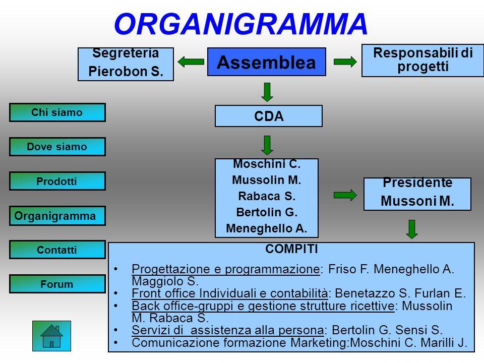 Assemblea Segreteria Pierobon S. CDA Responsabili di progetti Moschini C.