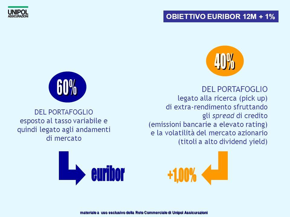 materiale a uso esclusivo della Rete Commerciale di Unipol Assicurazioni OBIETTIVO EURIBOR 12M + 1% DEL PORTAFOGLIO esposto al tasso variabile e quind