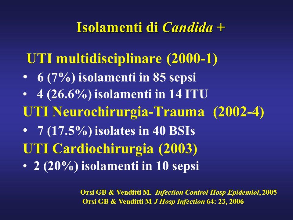 Isolamenti di Candida + Isolamenti di Candida + UTI multidisciplinare (2000-1) 6 (7%) isolamenti in 85 sepsi 4 (26.6%) isolamenti in 14 ITU UTI Neuroc