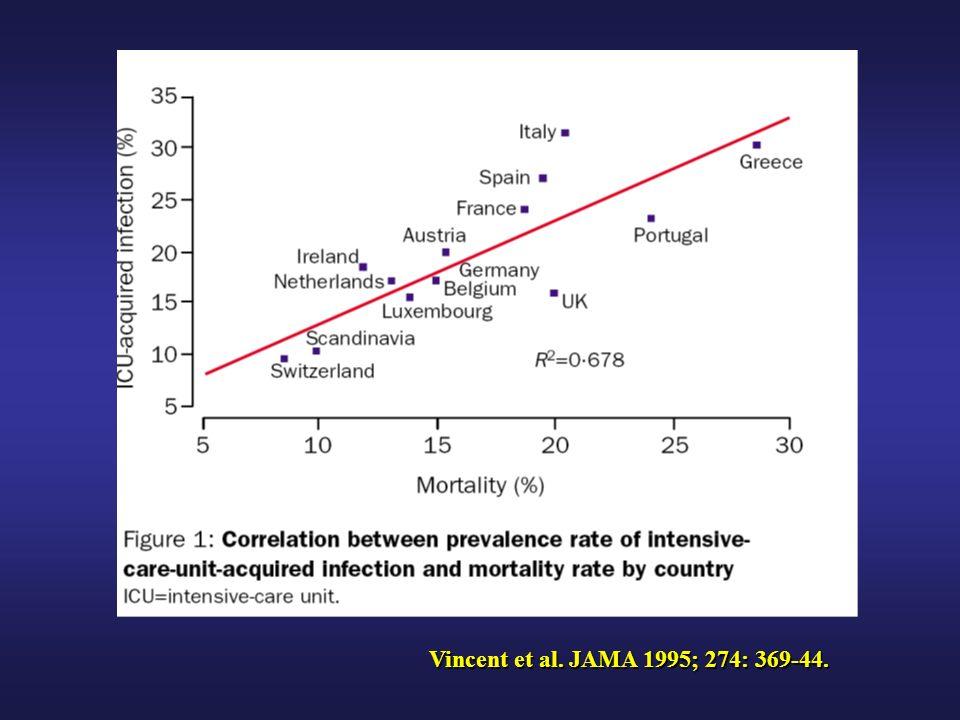 Vincent et al. JAMA 1995; 274: 369-44.