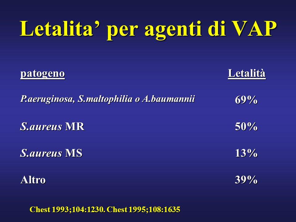 Letalita per agenti di VAP patogenoLetalità P.aeruginosa, S.maltophilia o A.baumannii 69% S.aureus MR 50% S.aureus MS 13% Altro39% Chest 1993;104:1230