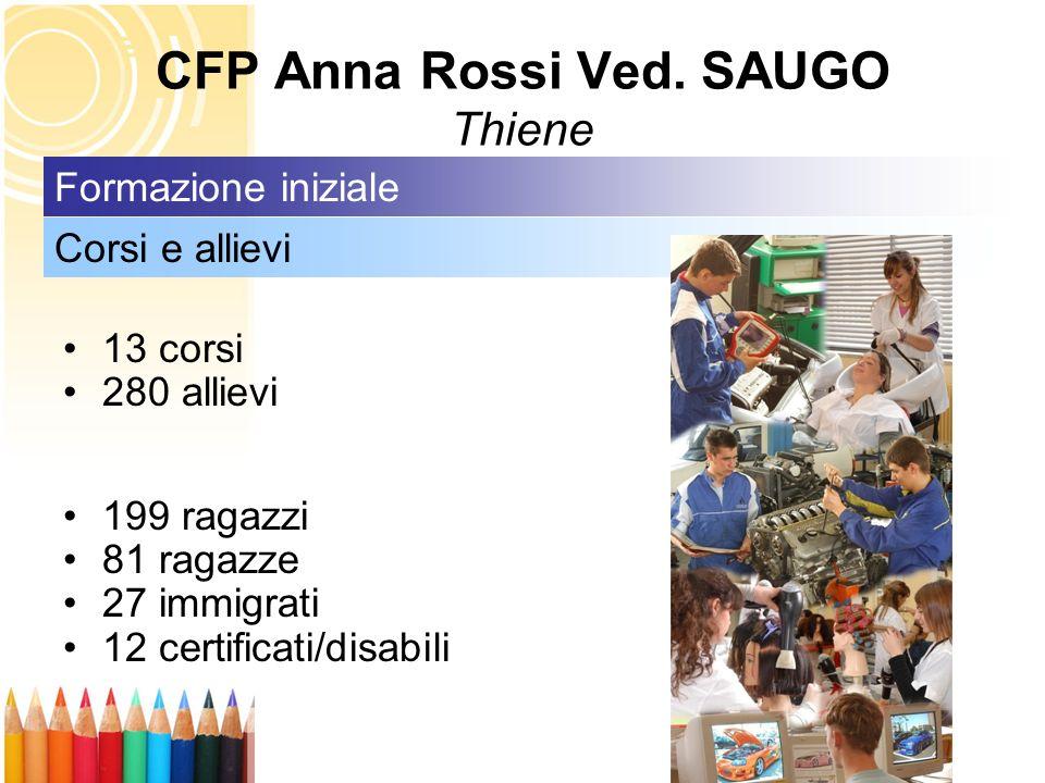 13 corsi 280 allievi 199 ragazzi 81 ragazze 27 immigrati 12 certificati/disabili Corsi e allievi Formazione iniziale CFP Anna Rossi Ved. SAUGO Thiene