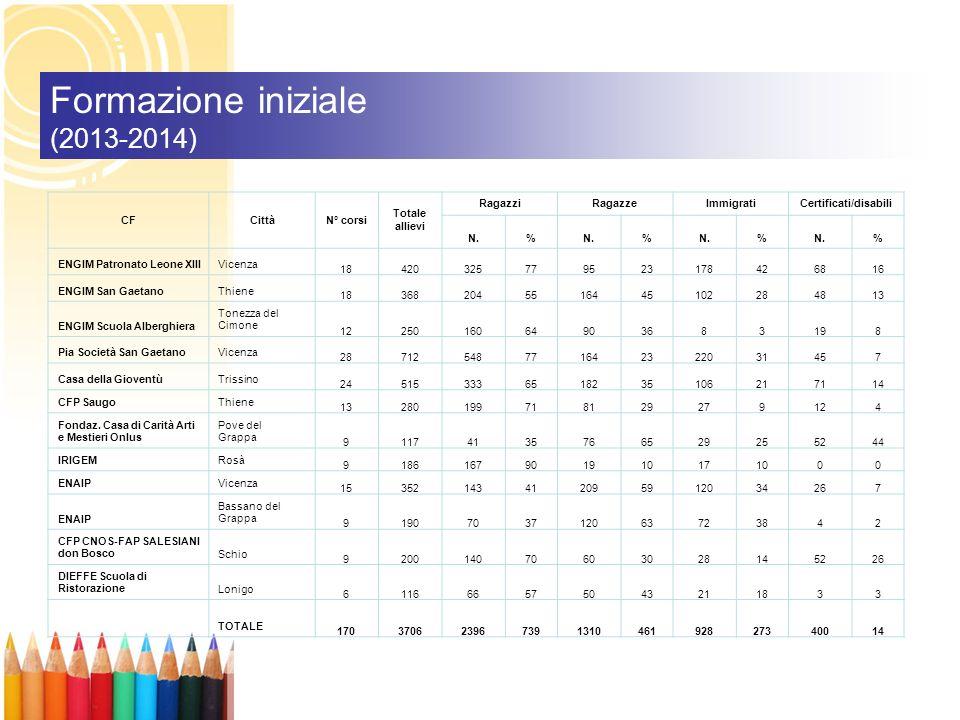 Formazione iniziale (2013-2014) CFCittàN° corsi Totale allievi RagazziRagazzeImmigratiCertificati/disabili N.% % % % ENGIM Patronato Leone XIIIVicenza