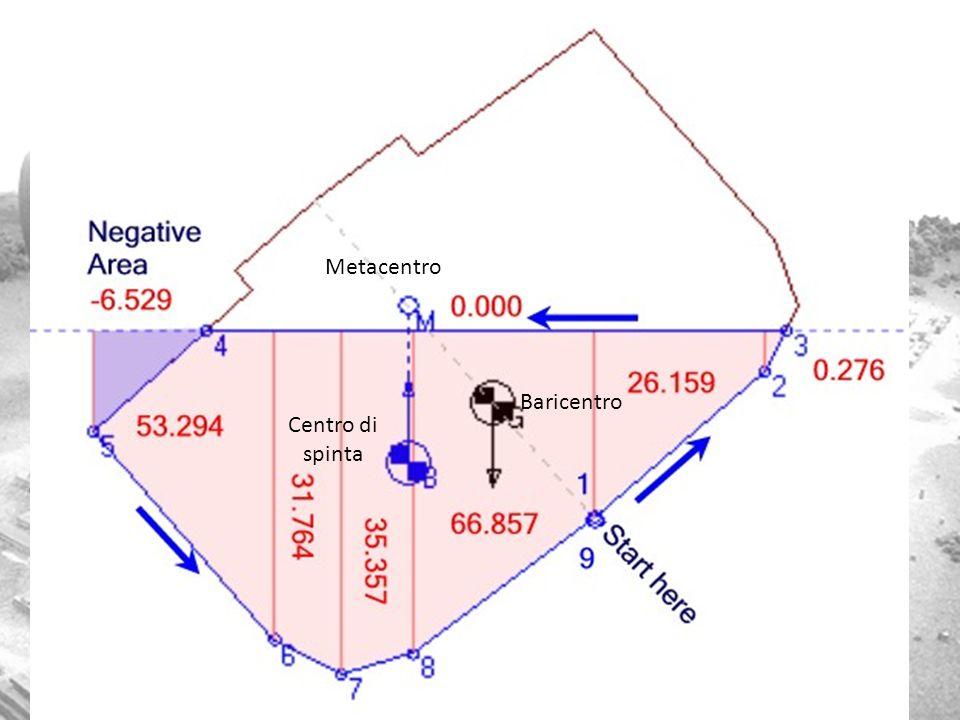 Metacentro Centro di spinta Baricentro