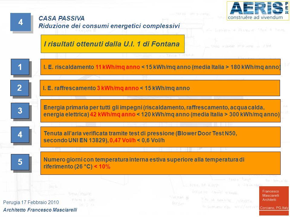 4 4 Perugia 17 Febbraio 2010 Architetto Francesco Masciarelli CASA PASSIVA Riduzione dei consumi energetici complessivi Il certificato PHPP per la U.I.1 di Fontana (in fase di verifica)