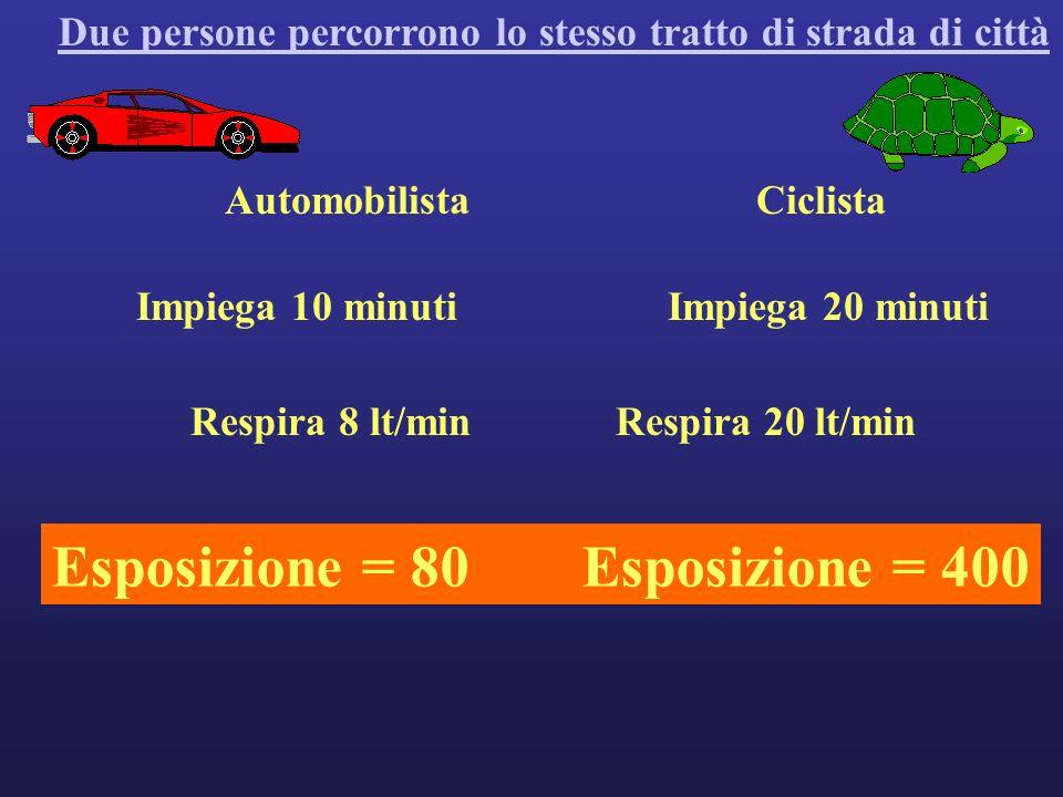 AutomobilistaCiclista Due persone percorrono lo stesso tratto di strada di città Impiega 10 minutiImpiega 20 minuti Respira 8 lt/minRespira 20 lt/min Esposizione = 80Esposizione = 400