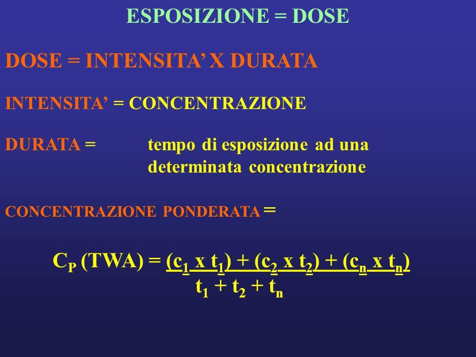 ESPOSIZIONE = DOSE DOSE = INTENSITA X DURATA INTENSITA = CONCENTRAZIONE DURATA = tempo di esposizione ad una determinata concentrazione CONCENTRAZIONE PONDERATA = C P (TWA) = (c 1 x t 1 ) + (c 2 x t 2 ) + (c n x t n ) t 1 + t 2 + t n