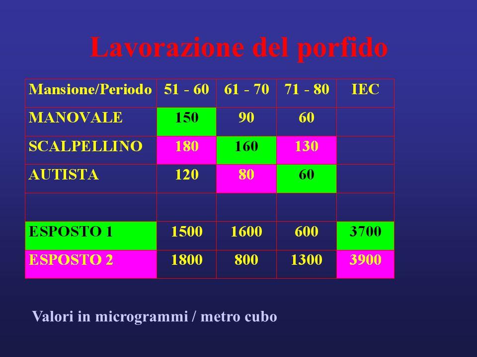 Lavorazione del porfido Valori in microgrammi / metro cubo
