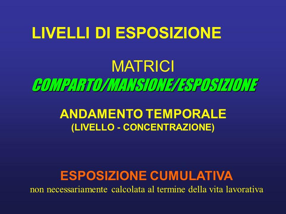 LIVELLI DI ESPOSIZIONE COMPARTO/MANSIONE/ESPOSIZIONE MATRICI COMPARTO/MANSIONE/ESPOSIZIONE ESPOSIZIONE CUMULATIVA non necessariamente calcolata al termine della vita lavorativa ANDAMENTO TEMPORALE (LIVELLO - CONCENTRAZIONE)
