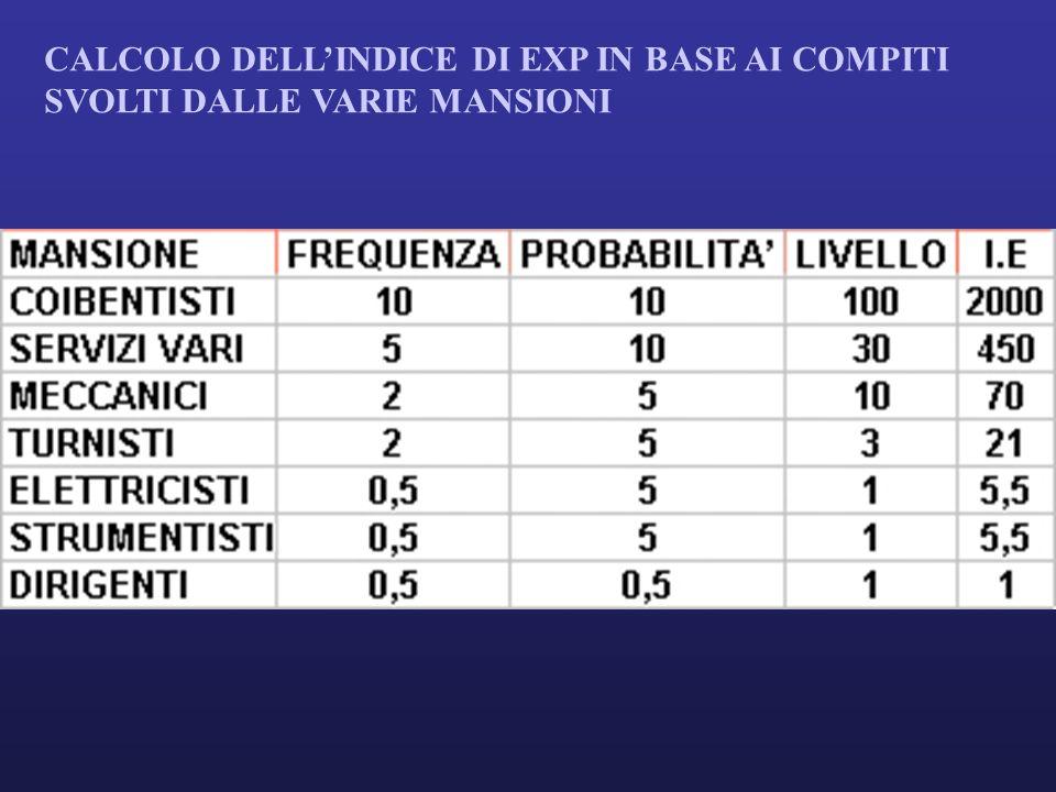 CALCOLO DELLINDICE DI EXP IN BASE AI COMPITI SVOLTI DALLE VARIE MANSIONI