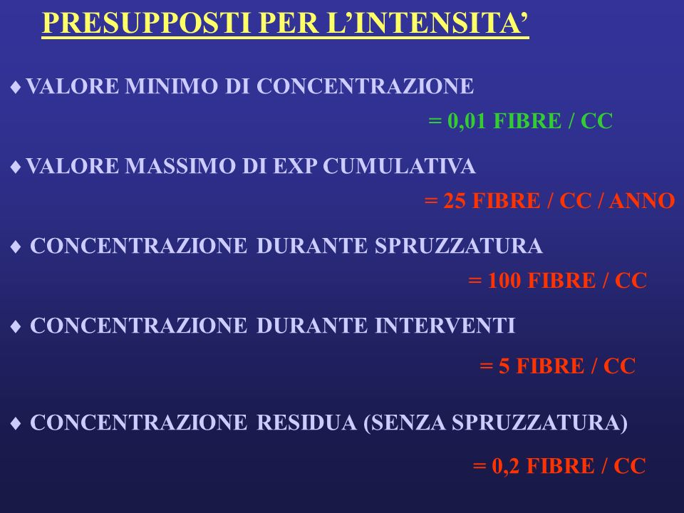 PRESUPPOSTI PER LINTENSITA VALORE MINIMO DI CONCENTRAZIONE = 0,01 FIBRE / CC VALORE MASSIMO DI EXP CUMULATIVA = 25 FIBRE / CC / ANNO CONCENTRAZIONE DURANTE SPRUZZATURA = 100 FIBRE / CC CONCENTRAZIONE DURANTE INTERVENTI = 5 FIBRE / CC CONCENTRAZIONE RESIDUA (SENZA SPRUZZATURA) = 0,2 FIBRE / CC