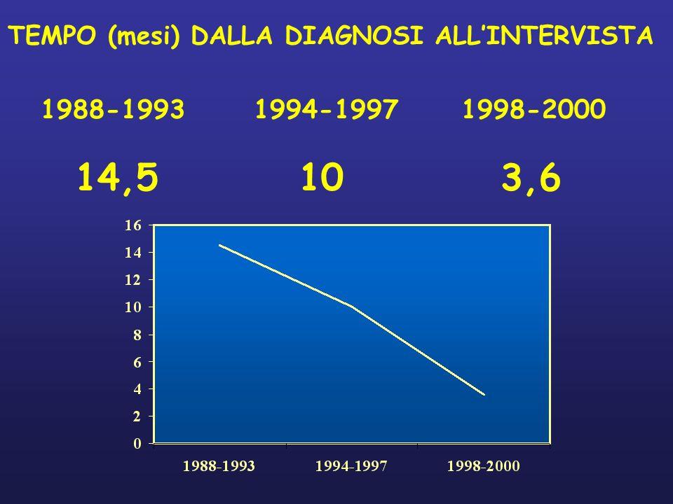 TEMPO (mesi) DALLA DIAGNOSI ALLINTERVISTA 1988-19931994-19971998-2000 14,5103,6