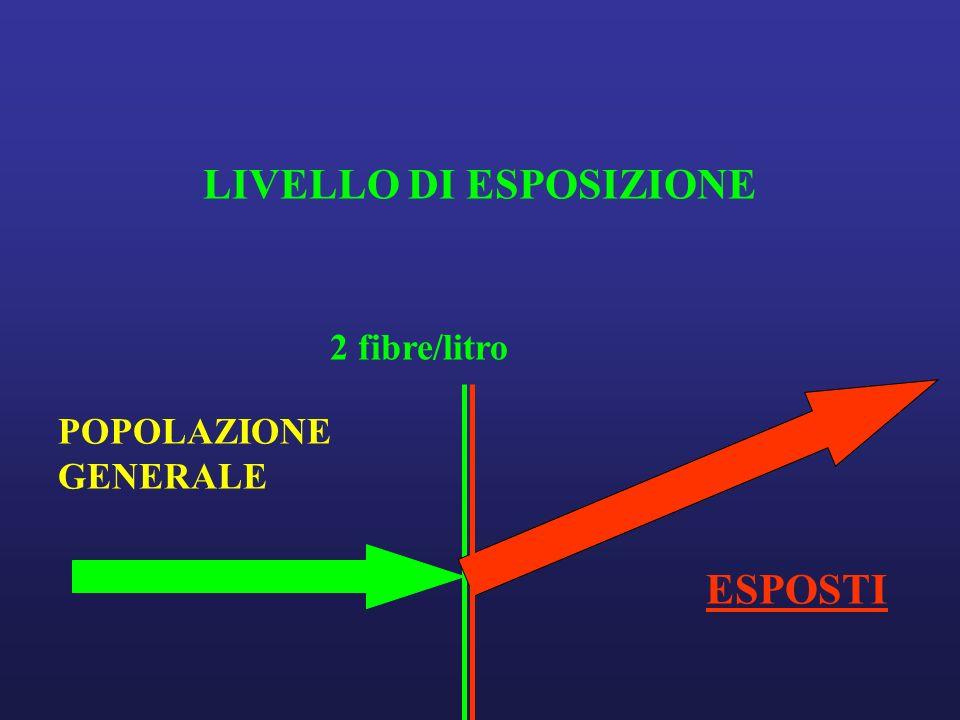 LIVELLO DI ESPOSIZIONE 2 fibre/litro POPOLAZIONE GENERALE ESPOSTI