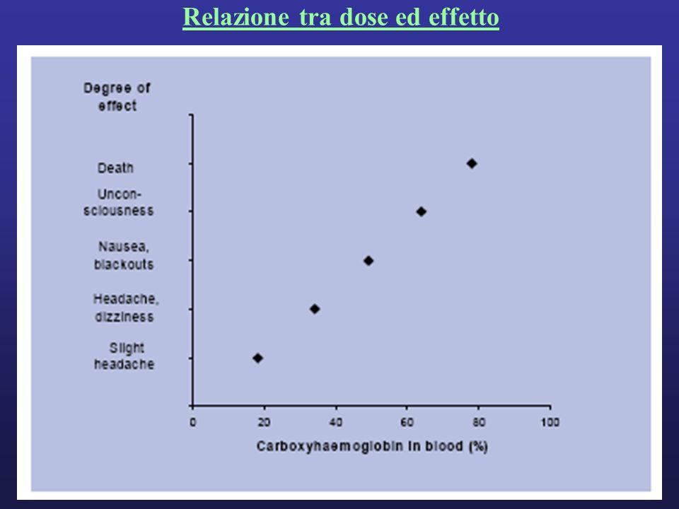 Relazione tra dose ed effetto
