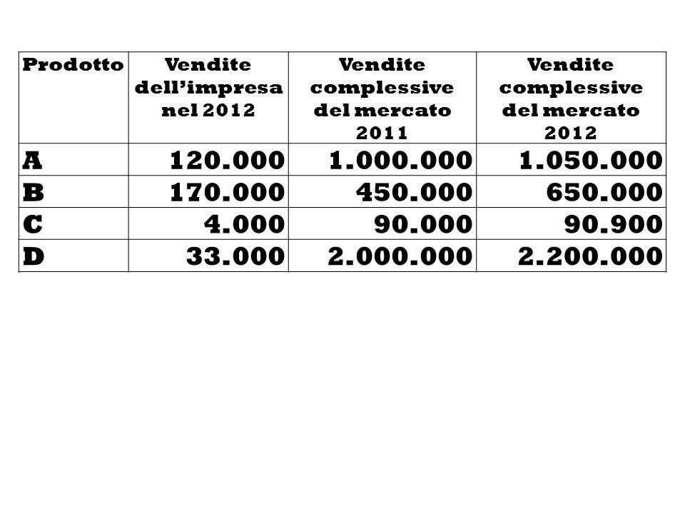ProdottoVendite dellimpresa nel 2012 Vendite complessive del mercato 2011 Vendite complessive del mercato 2012 A120.0001.000.0001.050.000 B170.000450.