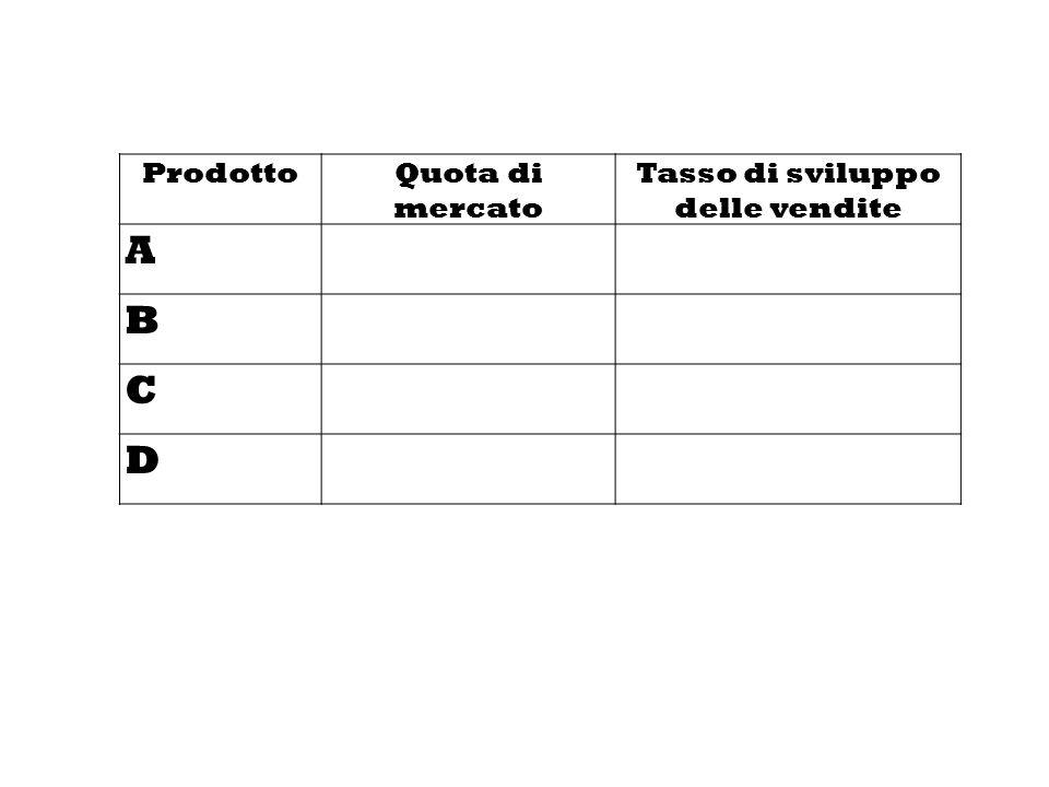 ProdottoQuota di mercato Tasso di sviluppo delle vendite A B C D