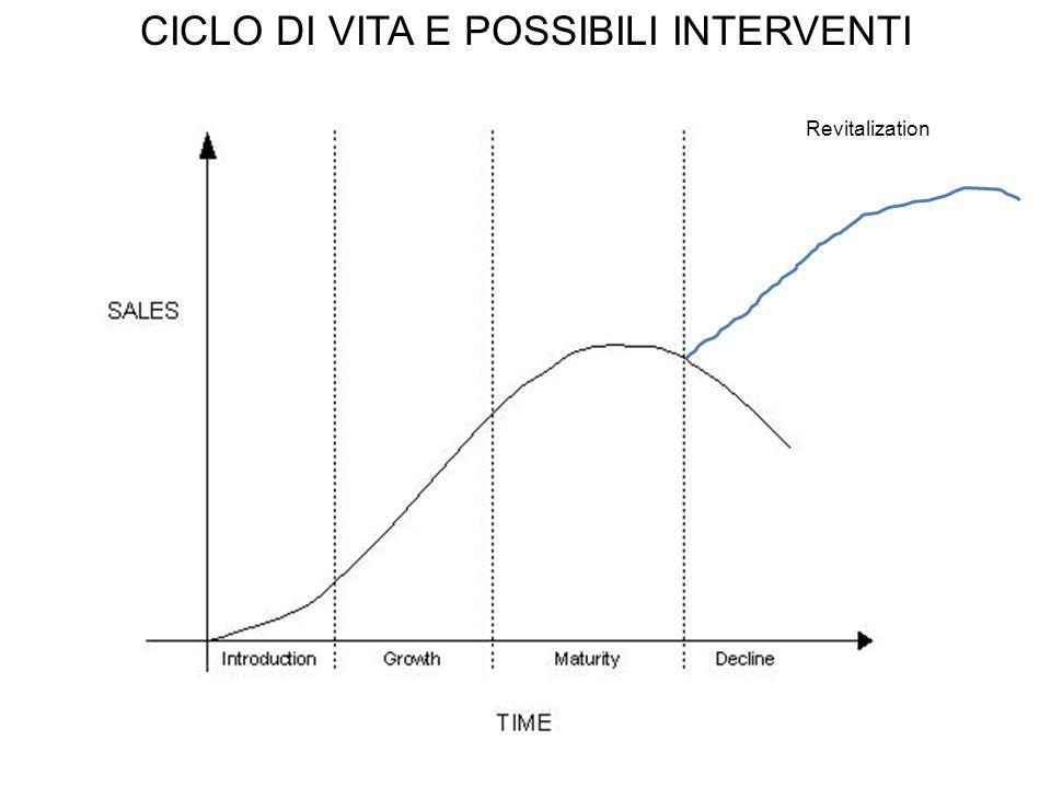 Revitalization CICLO DI VITA E POSSIBILI INTERVENTI