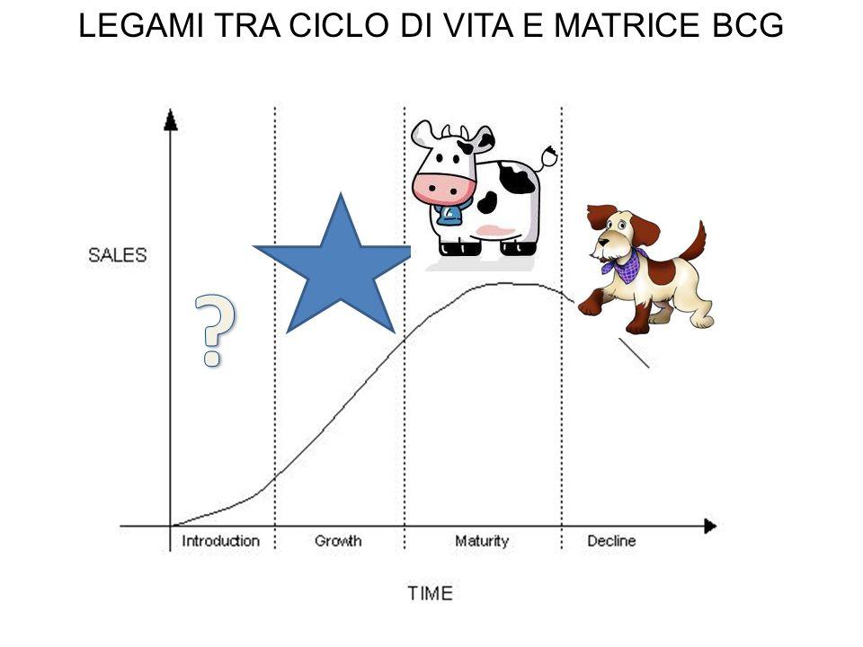 LEGAMI TRA CICLO DI VITA E MATRICE BCG