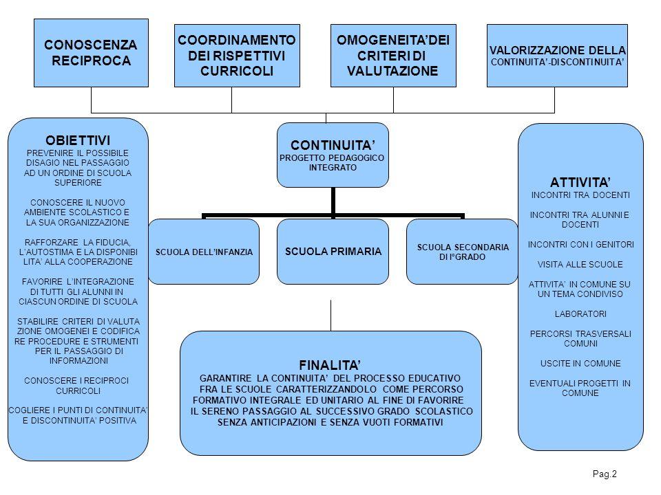 CONTINUITA PROGETTO PEDAGOGICO INTEGRATO SCUOLA DELLINFANZIA SCUOLA PRIMARIA SCUOLA SECONDARIA DI I°GRADO CONOSCENZA RECIPROCA COORDINAMENTO DEI RISPE