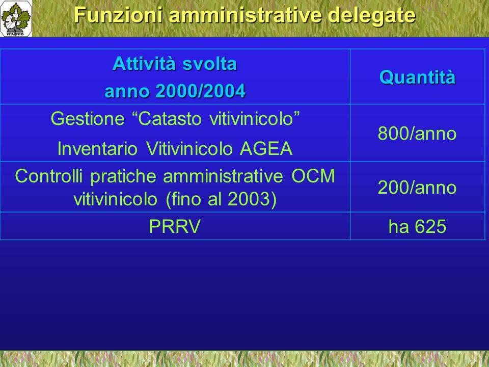 Funzioni amministrative delegate Attività svolta anno 2000/2004 Quantità Gestione Catasto vitivinicolo Inventario Vitivinicolo AGEA 800/anno Controlli pratiche amministrative OCM vitivinicolo (fino al 2003) 200/anno PRRVha 625