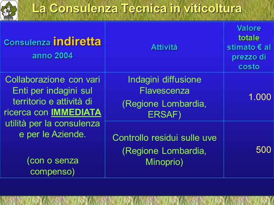 La Consulenza Tecnica in viticoltura Consulenza indiretta anno 2004 Attività Valore totale stimato al prezzo di costo Collaborazione con vari Enti per indagini sul territorio e attività di ricerca con IMMEDIATA utilità per la consulenza e per le Aziende.
