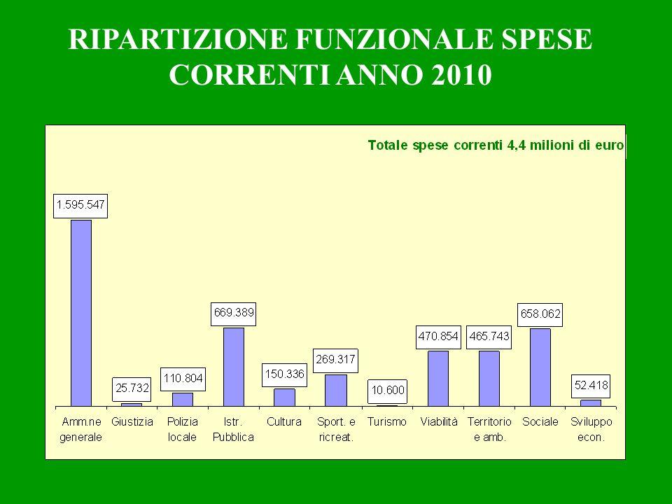 RIPARTIZIONE FUNZIONALE SPESE CORRENTI ANNO 2010