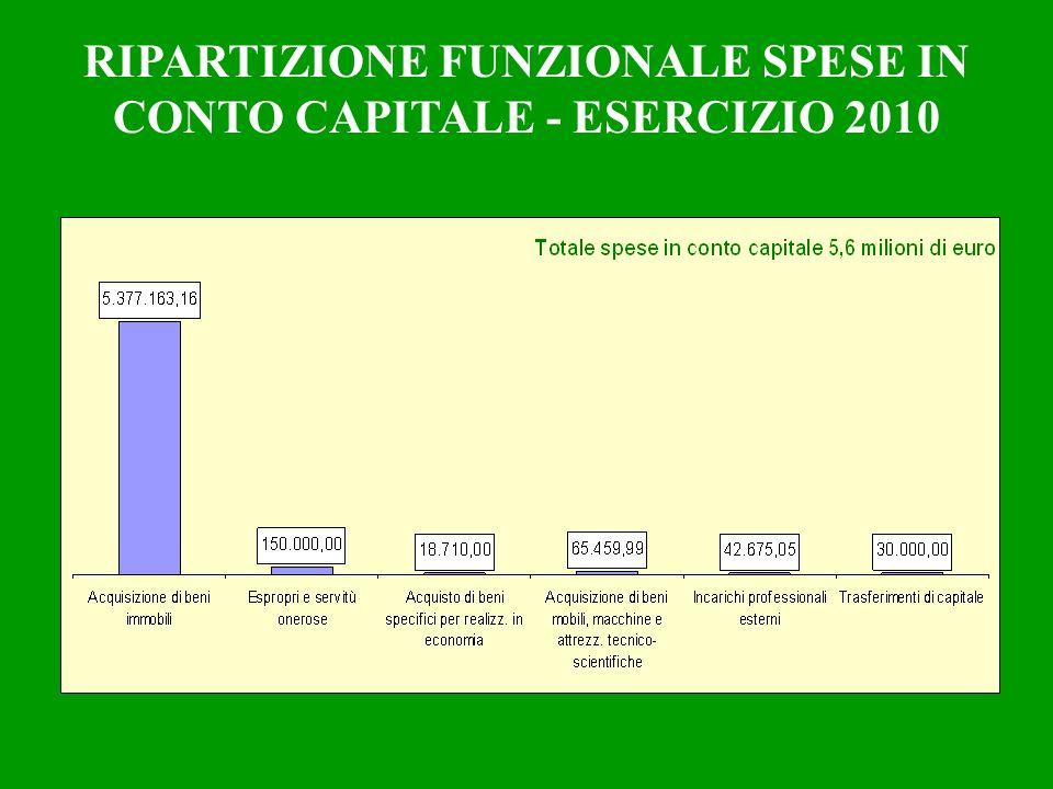 RIPARTIZIONE FUNZIONALE SPESE IN CONTO CAPITALE - ESERCIZIO 2010